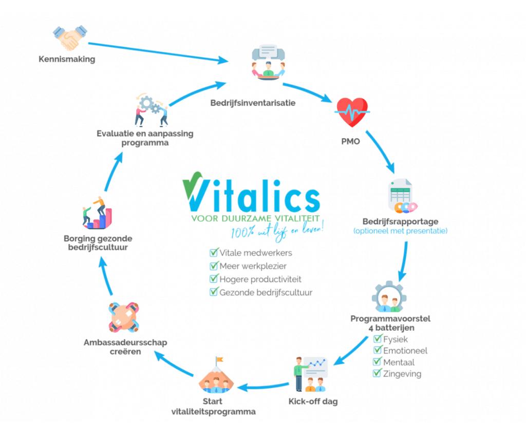 Vitalics routing circle 1024x853 - Vitaliteitsprogramma's
