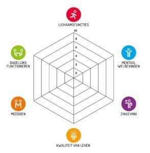 Spinnenweb Positieve Gezondheid scaled e1593691896428 294x300 - Gezondheidszorg